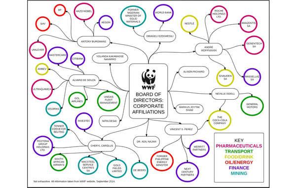 Verbindungen des WWF-International Board (Aufsichtsgremium) zu großen Unternehmen, 2014