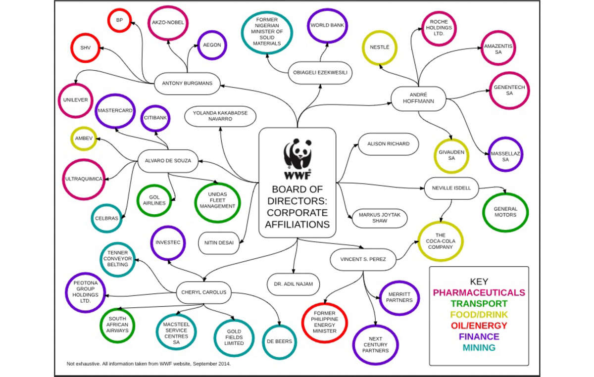 WWF board links to corporates, 2014