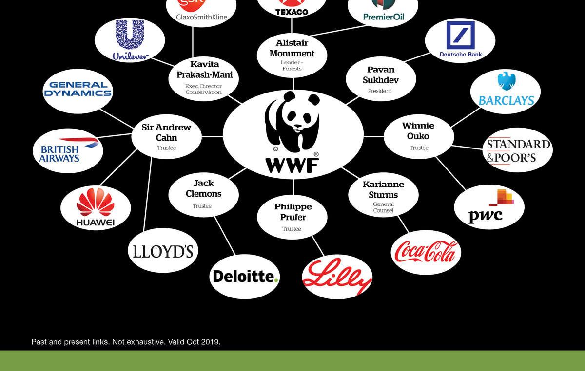 Vínculos corporativos pasados y actuales de WWF (lista incompleta, información extraída de la web de WWF, junio 2016)