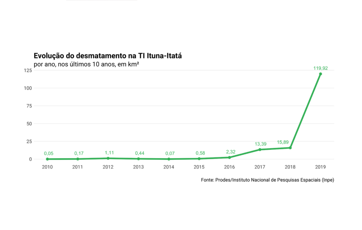 Graph showing the rapid rise in deforestation in the Ituna Itatá Indigenous Territory, Brazil, inhabited exclusively by uncontacted people.
